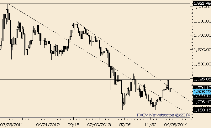 eliottWaves_gold_body_Picture_3.png, Gold Trades into Mid-February Levels; 1334 is Resistance