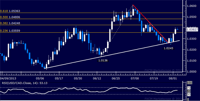 dailyclassics_usd-cad_body_Picture_7.png, USD/CAD Technical Analysis: Resistance Now Above 1.04