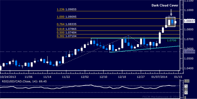 dailyclassics_usd-cad_body_Picture_12.png, Forex: USD/CAD Technical Analysis  Candles Hint at Pullback
