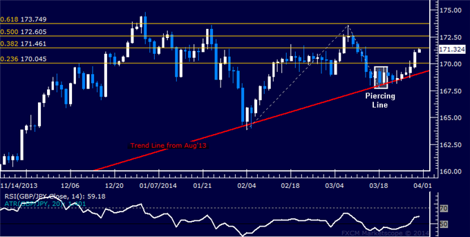 dailyclassics_gbp-jpy_body_Picture_11.png, Forex: GBP/JPY Technical Analysis  Resistance Sub-172.00 in Focus
