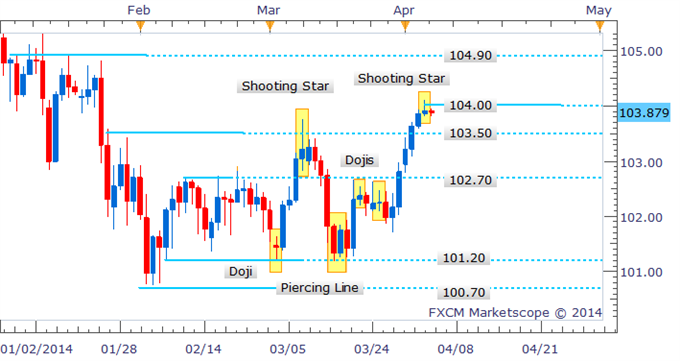 Forex-Strategy-USDJPY-Shooting-Star-Near-104.00-Leaves-Bulls-In-Suspense_body_image020.png, Forex Strategy: USD/JPY Shooting Star Near 104.00 Leaves Bulls In Suspense