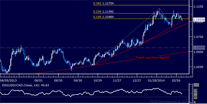 dailyclassics_usd-cad_body_Picture_7.png, Forex: USD/CAD Technical Analysis  Uptrend Support Challenged