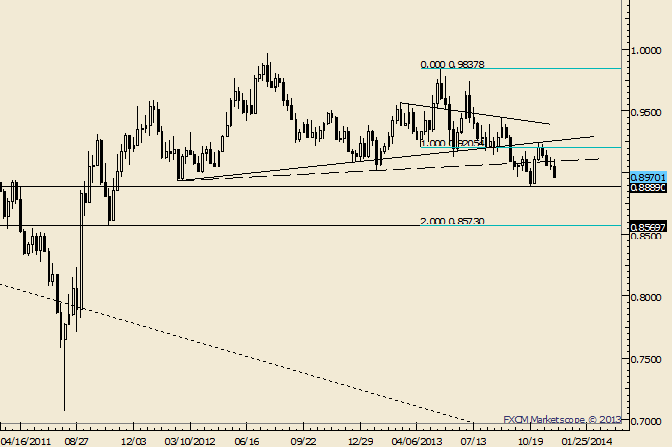 eliottWaves_usd-chf_body_Picture_4.png, USD/CHF Nearing Cliff Dive Territory