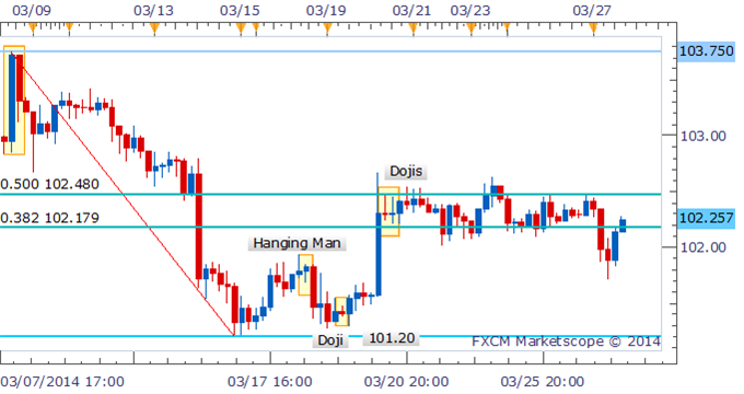 Forex-Strategy-USDJPY-Consolidation-Continues-As-102.50-Caps-Gains_body_Picture_1.png, Forex Strategy: USD/JPY Consolidation Continues As 102.50 Caps Gains
