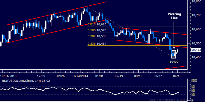 dailyclassics_us_dollar_index_body_Picture_11.png, US Dollar Technical Analysis  Cautious Recovery Under Way