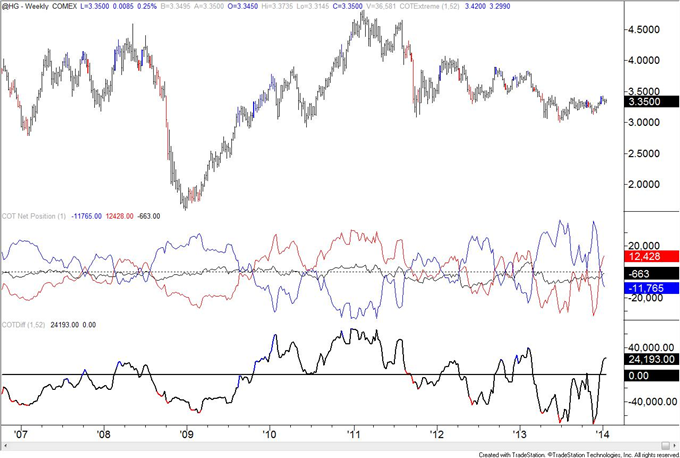 British_Pound_Positioning_at_Level_Last_Seen_at_Early_2013_Top_body_copper.png, British Pound Positioning at Level Last Seen at Early 2013 Top