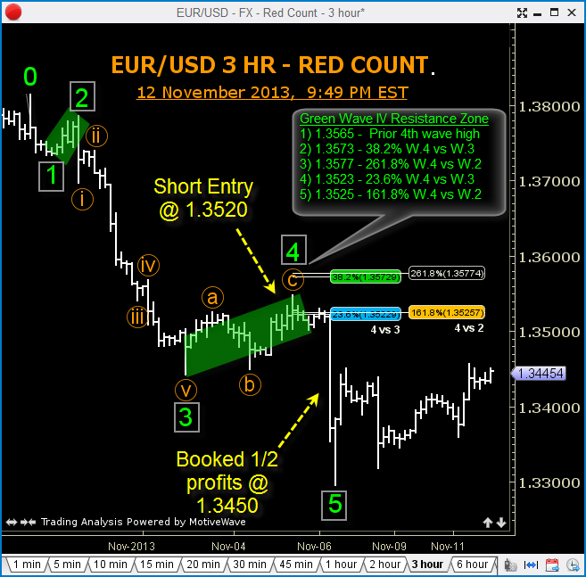 An_Elliott_Wave_to_Ride_in_AUDUSD_body_GuestCommentary_TGordon_November13A_1.png, An Elliott Wave to Ride in AUD/USD