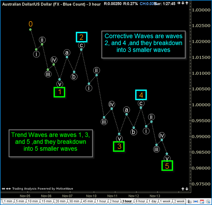 An_Elliott_Wave_to_Ride_in_AUDUSD_body_GuestCommentary_TGordon_November13A_2.png, An Elliott Wave to Ride in AUD/USD