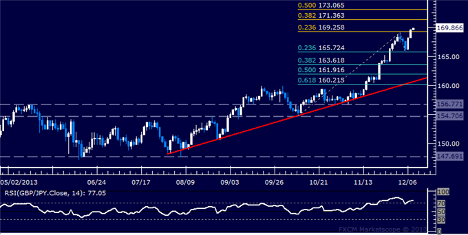 dailyclassics_gbp-jpy_body_Picture_11.png, Forex: GBP/JPY Technical Analysis  Bulls Set Sights Above 171.00