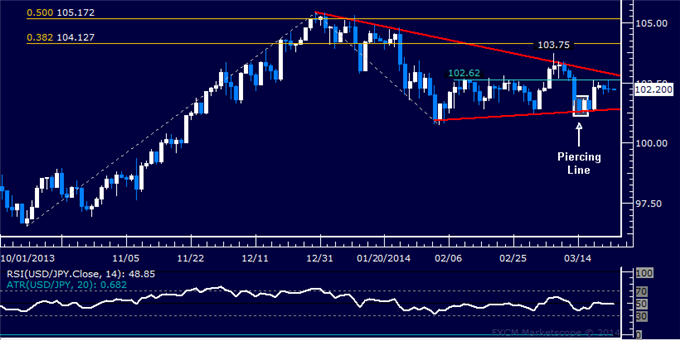 dailyclassics_usd-jpy_body_Picture_11.png, Forex: USD/JPY Technical Analysis  Long Trade Setup Sought