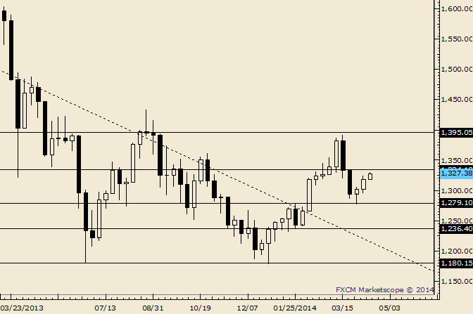 eliottWaves_gold_body_Picture_3.png, Gold Possible Resistance is at 1334