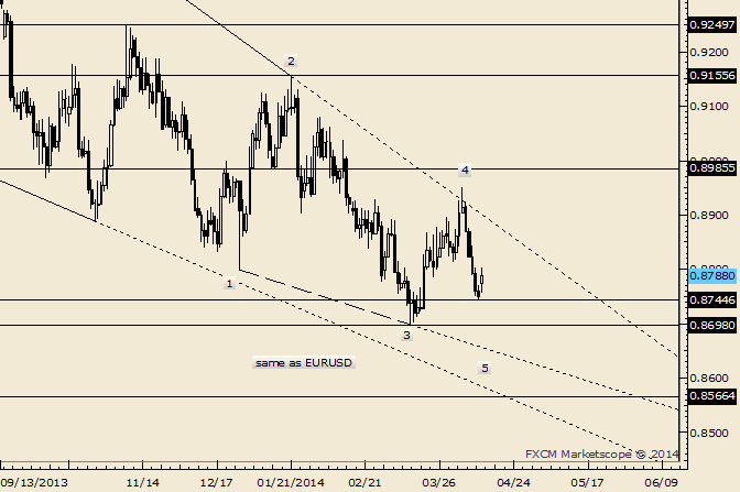 eliottWaves_usd-chf_body_Picture_4.png, USD/CHF Rebounds from 3/13 Close Level