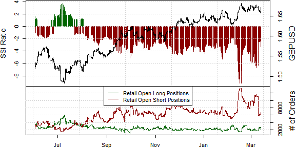 ssi_gbp-usd_body_Picture_13.png, British Pound at Risk as Sentiment Flashes Warning