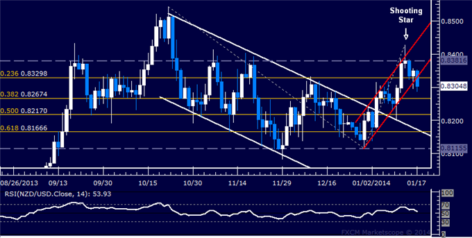 dailyclassics_nzd-usd_body_Picture_11.png, Forex: NZD/USD Technical Analysis  Trying to Pierce 0.83 Mark