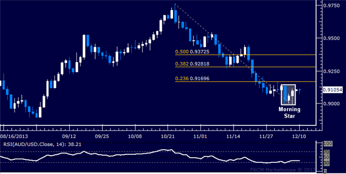 dailyclassics_aud-usd_body_Picture_12.png, Forex: AUD/USD Technical Analysis  Eyeing Upside Barrier Sub-0.92