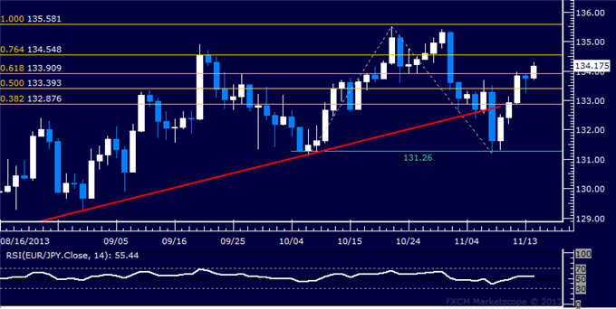 dailyclassics_eur-jpy_body_Picture_12.png, Forex: EUR/JPY Technical Analysis  Euro Probes Above 134.00