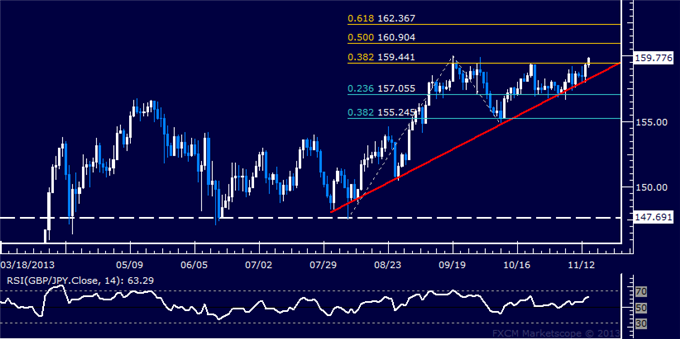 dailyclassics_gbp-jpy_body_Picture_11.png, Forex: GBP/JPY Technical Analysis  Pound Attempts Upside Break