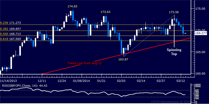 dailyclassics_gbp-jpy_body_Picture_11.png, Forex: GBP/JPY Technical Analysis  Sellers Overcome 170.00 Figure