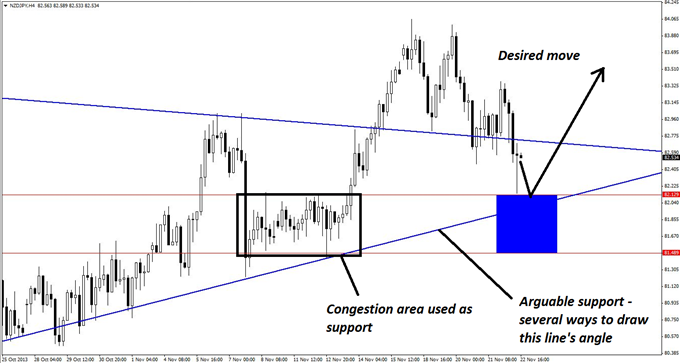 A_NZDJPY_Breakout_with_Phenomenal_Profit_Potential_body_GuestCommentary_KayeLee_November22A_3.png, A NZD/JPY Breakout with Phenomenal Profit Potential