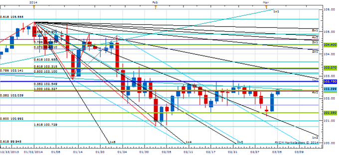 PT_MAR_5_body_Picture_1.png, Price amp; Time: Big Test Coming Up For USD/JPY