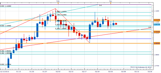 PT_MAR_5_body_Picture_2.png, Price amp; Time: Big Test Coming Up For USD/JPY