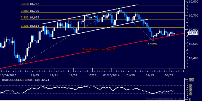 dailyclassics_us_dollar_index_body_Picture_12.png, Forex: US Dollar Technical Analysis  Still Waiting for Conviction