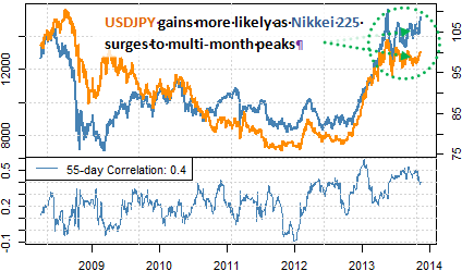forex_trading_USDJPY_likely_to_rally_for_three_reasons_body_Picture_6.png, USDJPY Likely to Continue Higher For These 3 Key Reasons