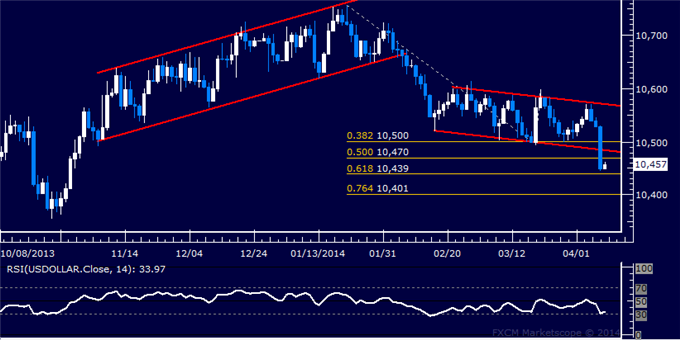 dailyclassics_us_dollar_index_body_Picture_12.png, Forex: US Dollar Technical Analysis  Prices Drop Most in 6 Months