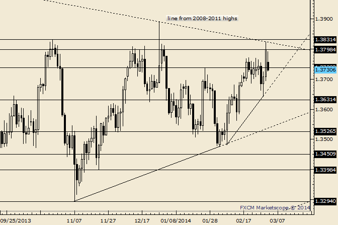 eliottWaves_eur-usd_body_Picture_10.png, EUR/USD Friday Close is Resistance at 1.3798