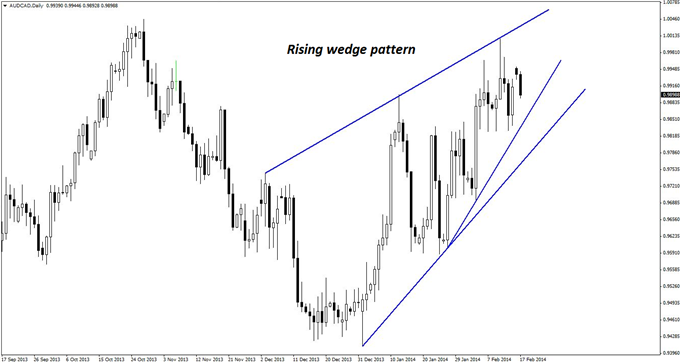 Popular_AUDCAD_Pattern_That_May_Not_Work_This_Time_body_GuestCommentary_KayeLee_February17A_1.png, Popular AUD/CAD Pattern That May Not Work This Time