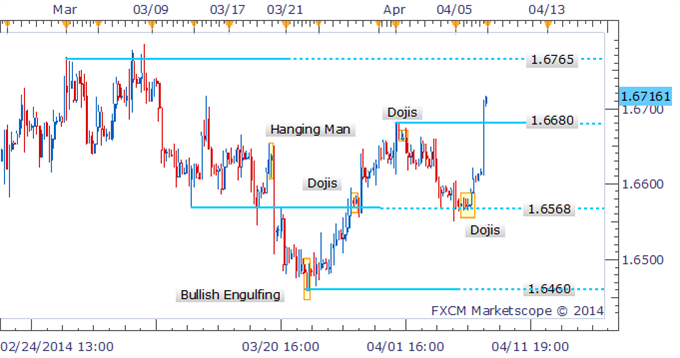 Forex-Strategy-GBPUSD-Eyes-2014-Highs-Near-1.6770-As-Bears-Retreat_body_Picture_2.png, Forex Strategy: GBP/USD Eyes 2014 Highs Near 1.6770 As Bears Retreat