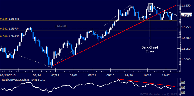 dailyclassics_gbp-usd_body_Picture_5.png, Forex: GBP/USD Technical Analysis  Trend Line Contains Rebound