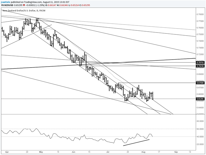 NZD/USD Testing Old Resistance Line from Above