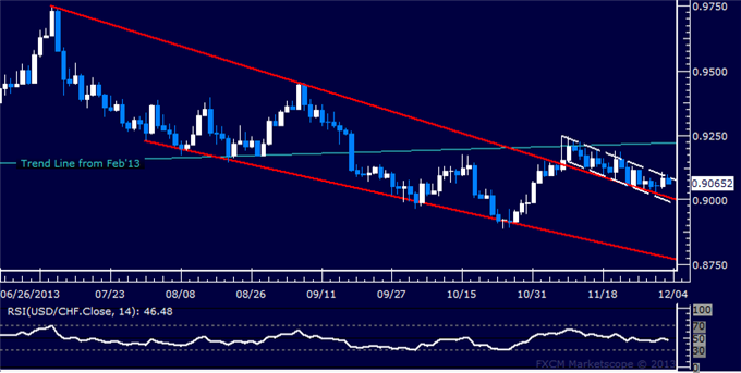 dailyclassics_usd-chf_body_Picture_10.png, Forex: USD/CHF Technical Analysis  Still Clinging to Wedge Top
