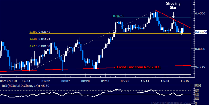 dailyclassics_nzd-usd_body_Picture_11.png, Forex: NZD/USD Technical Analysis  Topping Setup Almost Done?