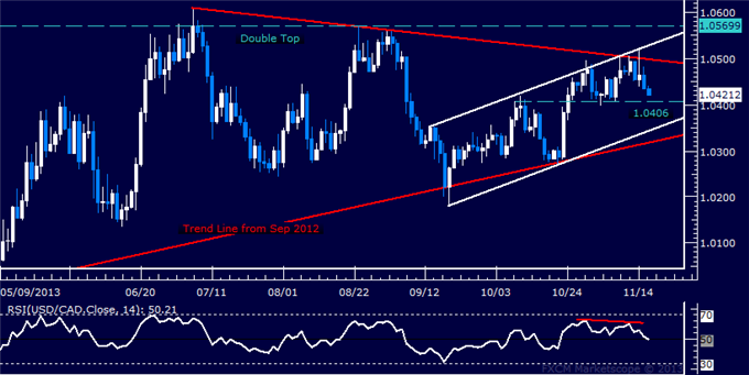 dailyclassics_usd-cad_body_Picture_12.png, Forex: USD/CAD Technical Analysis  Key Support Remains at 1.04