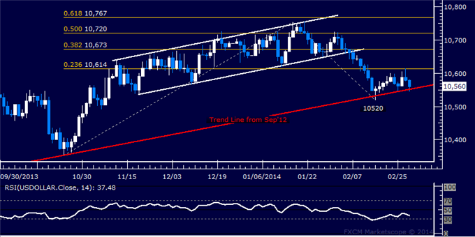 dailyclassics_us_dollar_index_body_Picture_12.png, Forex: US Dollar Technical Analysis  Stalling at Trend Line Support