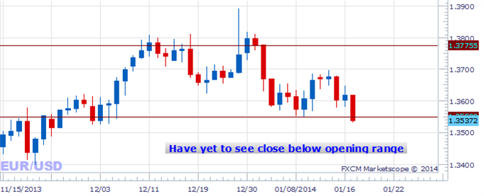 Forex_trading_US_Dollar_Direction_in_2014_body_Picture_5.png, Where's the Dollar Headed?