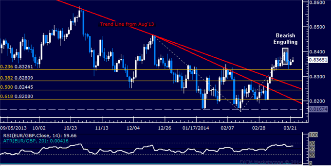 dailyclassics_eur-chf_body_Picture_11.png, Forex: EUR/GBP Technical Analysis  Opting to Pass on Short Trade