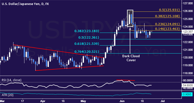 USD/JPY Technical Analysis: Range-Bound Trade Persists