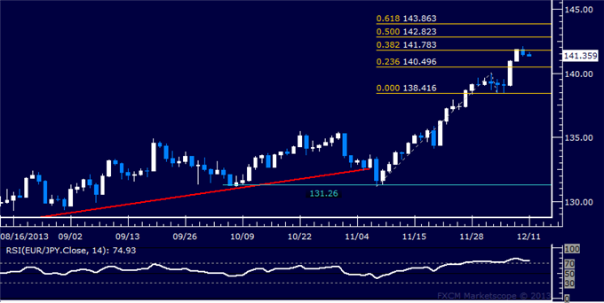 dailyclassics_eur-jpy_body_Picture_12.png, Forex: EUR/JPY Technical Analysis  Rally Stalls Below 142.00