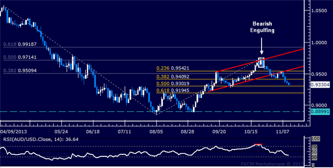 dailyclassics_aud-usd_body_Picture_12.png, Forex: AUD/USD Technical Analysis  Sinking to 0.93 Figure