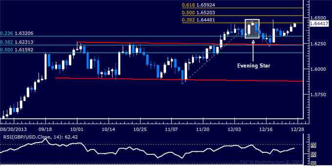 dailyclassics_gbp-usd_body_Picture_12.png, Forex: GBP/USD Technical Analysis  Testing December Highs Anew