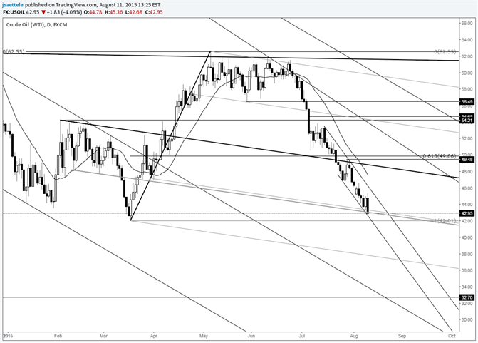 Crude Sinks into Steep Short Term Downtrend Line