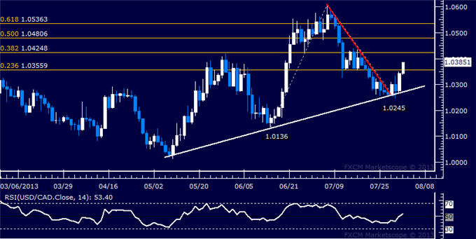 dailyclassics_usd-cad_body_Picture_7.png, USD/CAD Technical Analysis: Prices Push Toward 1.04