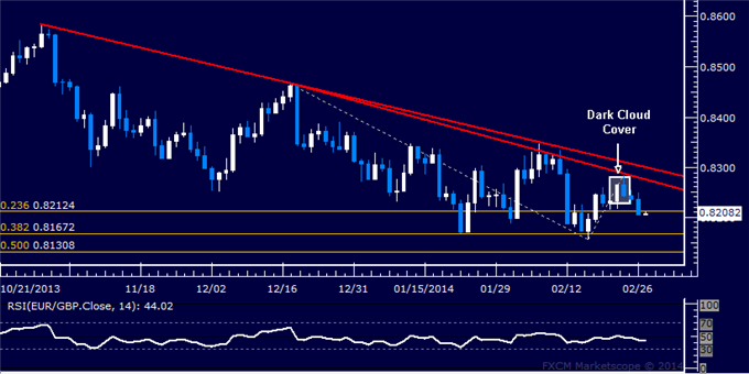 dailyclassics_eur-chf_body_Picture_11.png, Forex: EUR/GBP Technical Analysis  Sellers Aim Below 0.82