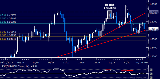 dailyclassics_eur-usd_body_Picture_12.png, Forex: EUR/USD Technical Analysis  Recoiling from 1.37 Mark