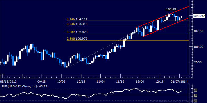 dailyclassics_usd-jpy_body_Picture_11.png, Forex: USD/JPY Technical Analysis  Channel Support Holds Up