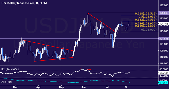 USD/JPY Technical Analysis: Prices Set New Monthly High