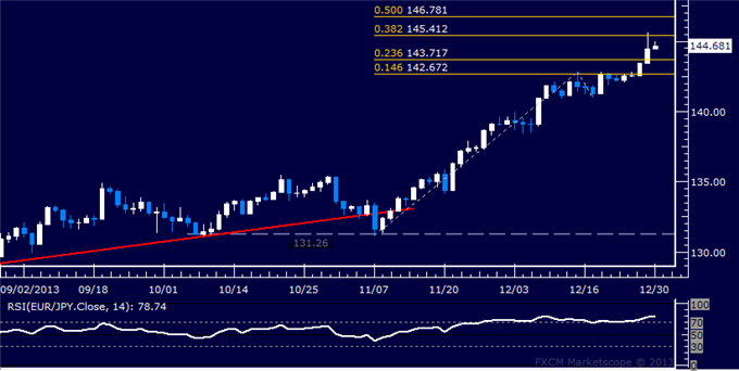 dailyclassics_eur-jpy_body_Picture_12.png, Forex: EUR/JPY Technical Analysis  Aiming Above 145.00 Figure